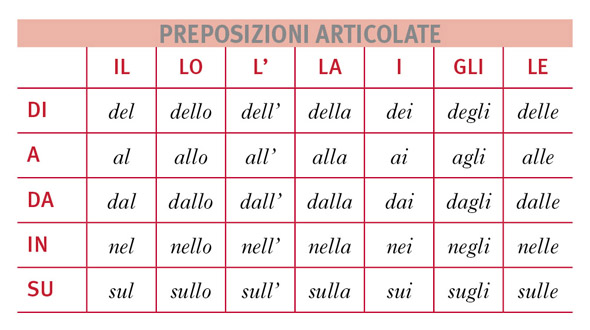 Italian-articulated-prepositions