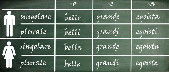 How to form adjectives in Italian